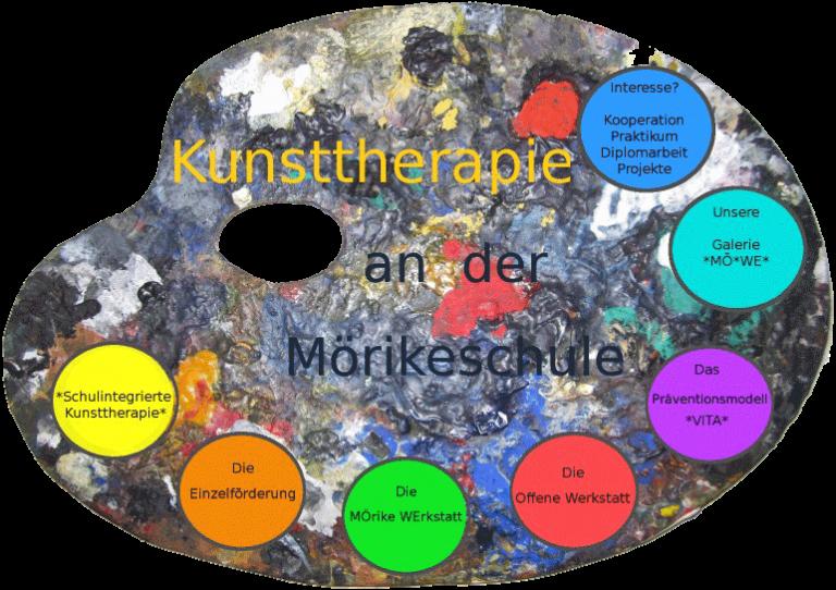 Bunte Palette der Schulintegrierten Kunsttherapie